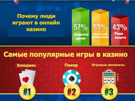 Игровые автоматы на пролетарской